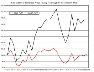 Gold & silver outlook 2013  February 7