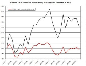 Gold & silver outlook 2013  February 8