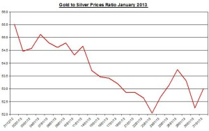 Ratio Gold & silver prices 2013  February 1