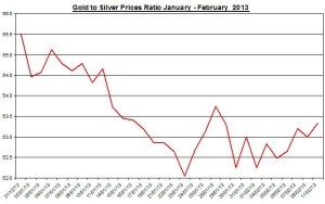 Ratio Gold & silver prices 2013  February 12