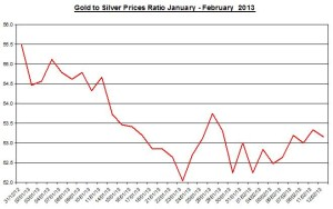 Ratio Gold & silver prices 2013  February 13