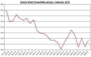 Ratio Gold &amp; silver prices 2013  February 5