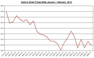 Ratio Gold & silver prices 2013  February 6