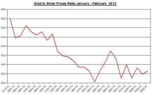 Ratio Gold & silver prices 2013  February 7