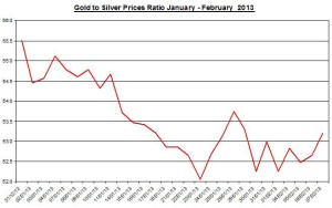 Ratio Gold & silver prices 2013  February 8