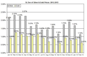 Standard deviation Gold & silver 2012  February 19