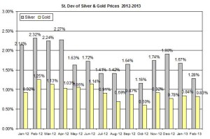 Standard deviation Gold & silver 2012  February 27