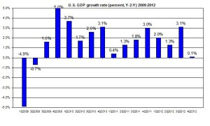 U.S. GDP update 2009-2012 US GDP (percent) February 2013