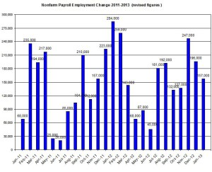 U.S. Nonfarm payroll employment up to 2013  February 1