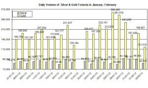 Volume Gold & silver 2013  February 5
