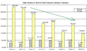 Volume Gold &amp; silver 2013  February 7