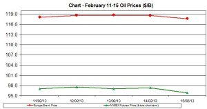 oil WTI BRENT chart - February 11-15  2013