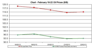 oil WTI BRENT chart - February18-22 2013