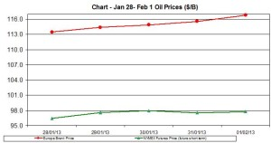 oil WTI BRENT chart - January 28 - February 1   2013
