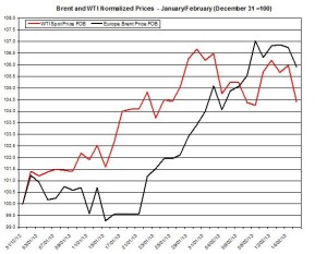 oil forecast Brent and WTI spot rates February 18-22 2013