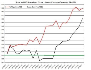 oil forecast Brent and WTI spot rates February 4-8 2013