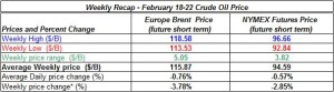 table oil prices - February 18-22 2013