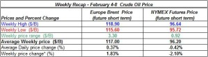 table oil prices - February 4-8   2013