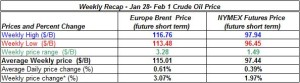 table oil prices - January 28 - February 1   2013