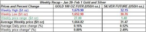 table weekly gold and silver January 28 - February 1   2013