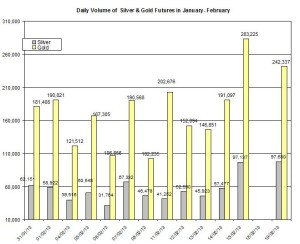 volume Gold & silver prices 2013  February 20