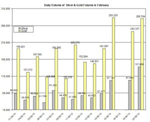 volume Gold & silver prices 2013  February 21