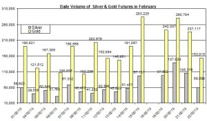 volume Gold & silver prices 2013  February 27