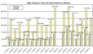 volume Gold & silver prices 2013  February 28