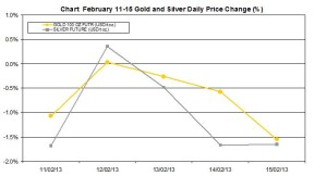weekly precious metals chart  February 11-15 2013 percent change
