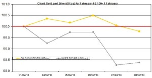 weekly precious metals chart February 4-8  2013