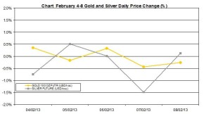 weekly precious metals chart  February 4-8  2013 percent change
