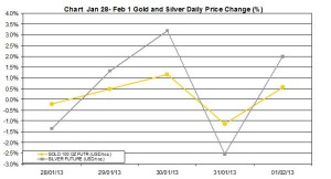 weekly precious metals chart  January 28 - February 1  2013 percent change