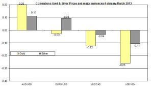 Correlation Gold and EURO USD 2013 March 14