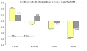 Correlation Gold and EURO USD 2013 March 20