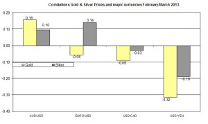 Correlation Gold and EURO USD 2013 March 6