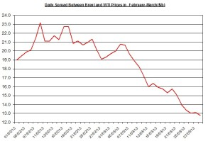 Difference between Brent and WTI  April 1-5 2013