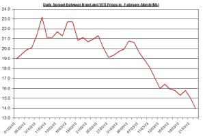 Difference between Brent and WTI  March 25-29 2013