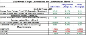 Gold Silver Crude oil Natural gas 2012 March 18