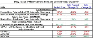 Gold Silver Crude oil Natural gas 2012 March 19
