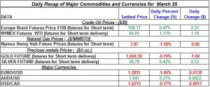 Gold Silver Crude oil Natural gas 2012 March 25