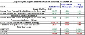 Gold Silver Crude oil Natural gas 2012 March 26