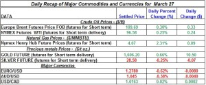 Gold Silver Crude oil Natural gas 2012 March 27