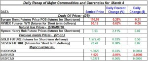 Gold Silver Crude oil Natural gas 2012 March 4