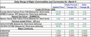 Gold Silver Crude oil Natural gas 2012 March 5