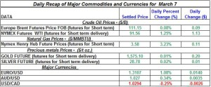 Gold Silver Crude oil Natural gas 2012 March 7