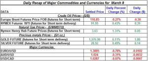 Gold Silver Crude oil Natural gas 2012 March 8