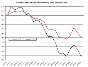 Gold prices & silver price outlook  March  2013