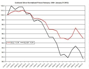 Gold & silver outlook 2013  March 1