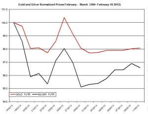 Gold & silver outlook 2013  March 12