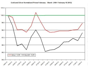 Gold & silver outlook 2013  March 13